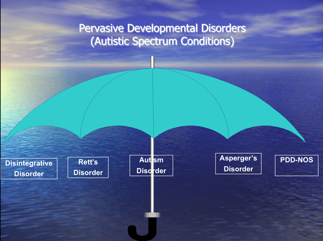 pervasive development or autistic spectrum disorders Autism spectrum disorders, or asd, are also called pervasive developmental disorders (pdd) because they involve delay in many areas of development pdd or asd is a category that includes five different disorders of development, each with differing severities and patterns.