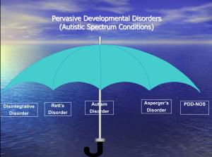 Pervasive Developmental Disorders (Autistic Spectrum Conditions)
