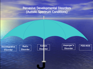 Pervasive Developmental Disorders (Autistic Spectrum Conditions)